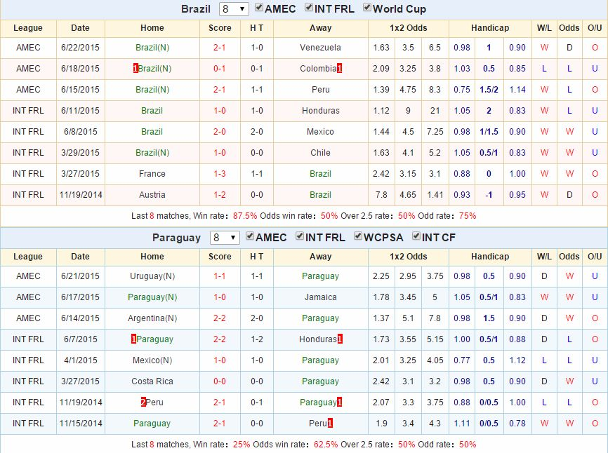 Kèo thơm chính xác Brazil vs Paraguay