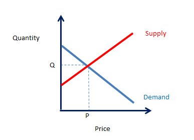 subway supply and demand How to understand the way trader joe's reduces lumpy demand 4 comments home forecastability how to understand the way trader joe's how does trader joe's break with the current approach and put its supply chain and forecasting in a better position than any other company in.