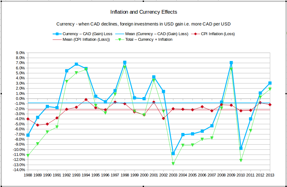 inflation and its effects on investment essay Of course, it seems like the cost of goods are always going up, at least to an extent, even when inflation is thought to be in check it is important to note that some amount of inflation is considered normal (actually, as we explain below, because of its relationship with unemployment, some inflation is actually desirable.