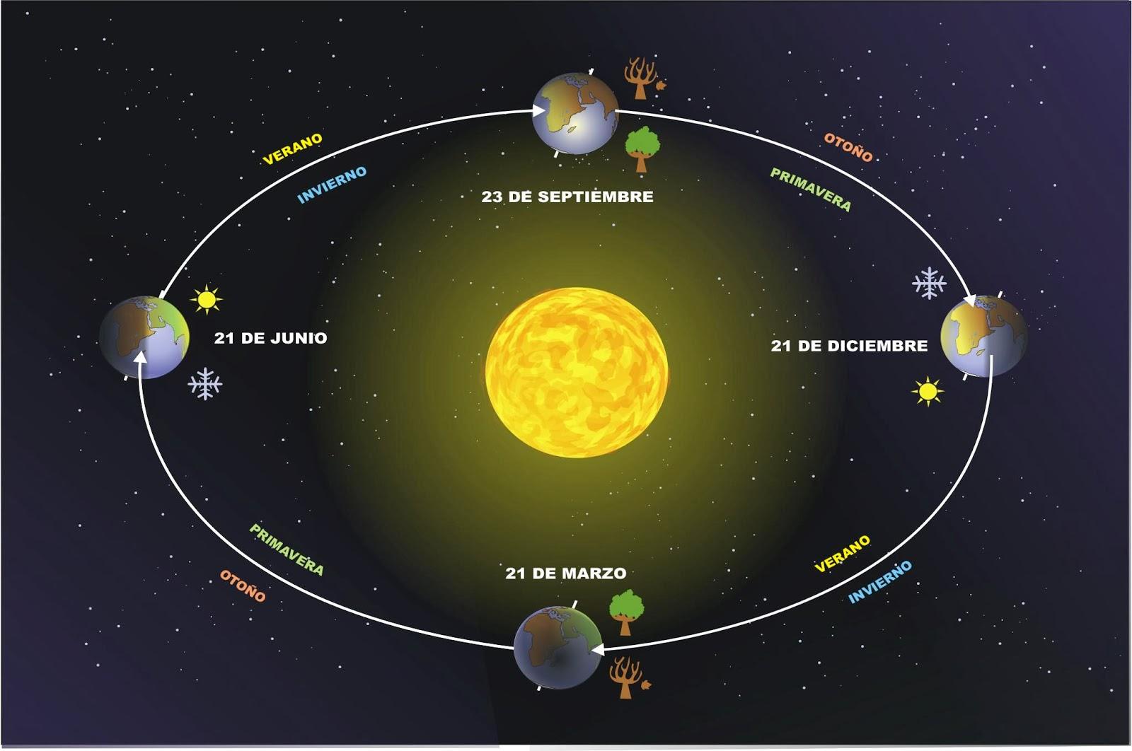 http://www.juntadeandalucia.es/averroes/carambolo/WEB%20JCLIC2/Agrega/Medio/Tierra/Del%20sistema%20solar%20a%20nuestro%20planeta/contenido/cm08_oa04_es/index.html