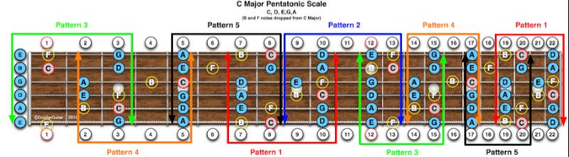 C Major Pentatonic Scale Guitar Transcendence Through ...