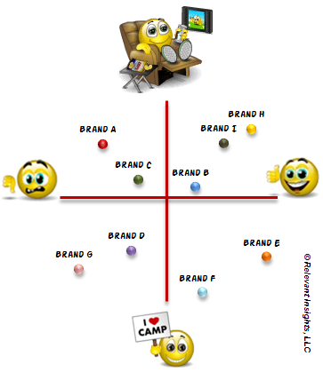 perceptual map car brands I have received several messages asking for techniques for evaluating positioning below therefore is a tutorial of how to map your brand or product against that of a competitor in this example we'll use three well known car brands bmw, lexus and mercedes these three brands all compete in a similar.