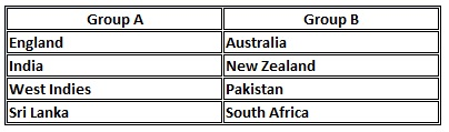 Women's Cricket World Cup India 2013 Groups