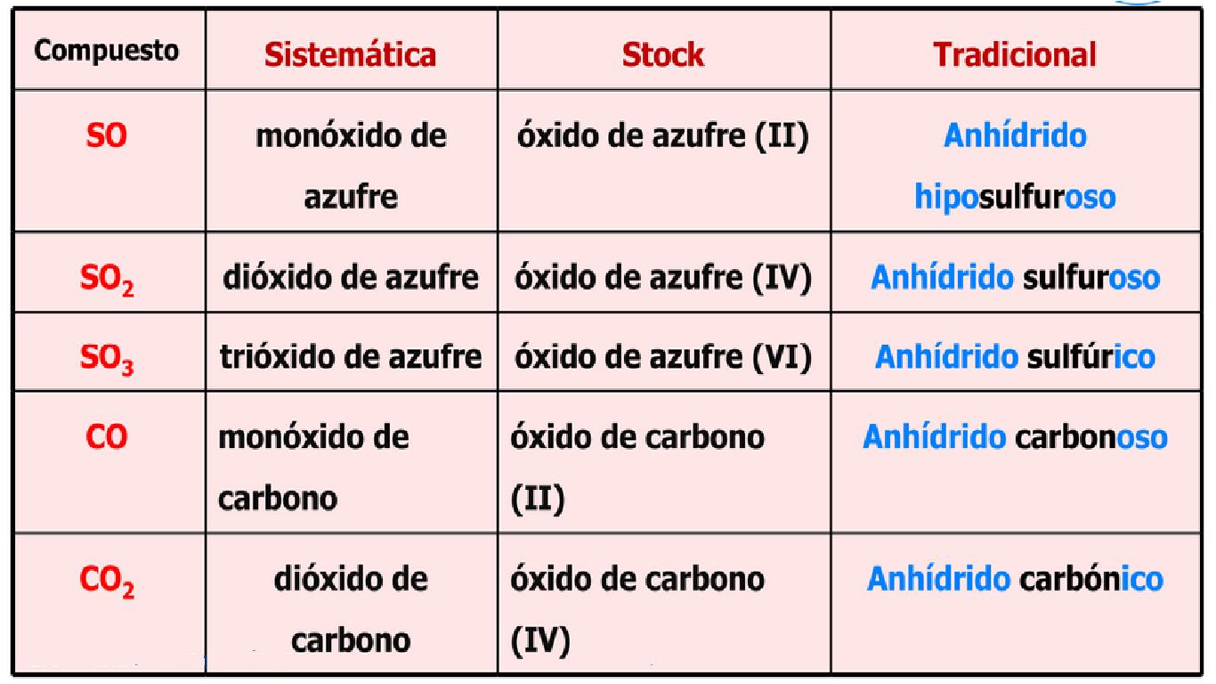 Clases de qumica ejercicio urtaz Images