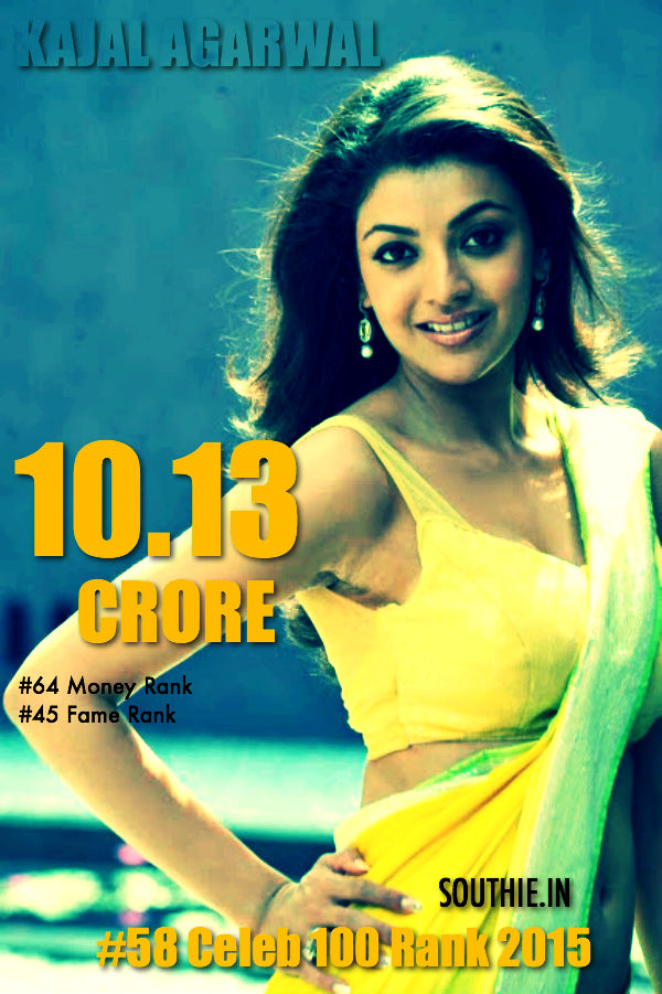 Kajal Agarwal 58 on forbes Celebrity 2015 list. Kajal Agarwal has been having a successful run down south and is one of the most popular actresses to have paired every A lister down south. Hot Kajal Agarwal, Yevadu, Sardaar Gabbar Singh, Brahmotsavam,