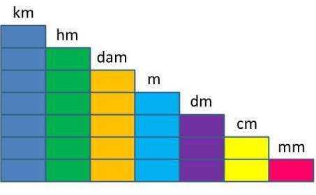 Ukuran Sangatlah Penting Bagi Kehidupan M Ia Untuk Mempermudah Perhitungan Dan Perbandingan Suatu Objek Ukuran Yang B K Dikenal M Ia Adalah