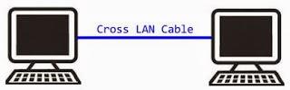 Menghubungkan 2 Laptop Menggunakan Kabel LAN (UTP)