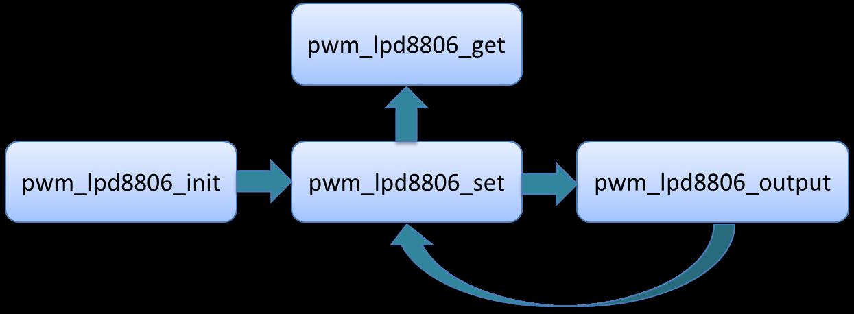 pwm_lpd8806 函式呼叫順序