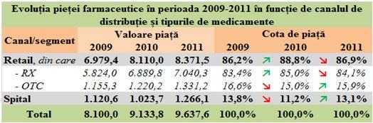 Piața de retail și de stat a medicamentelor