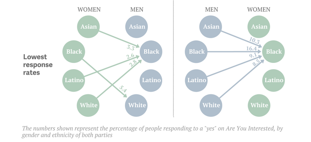 he uncomfortable racial preferences revealed by online dating