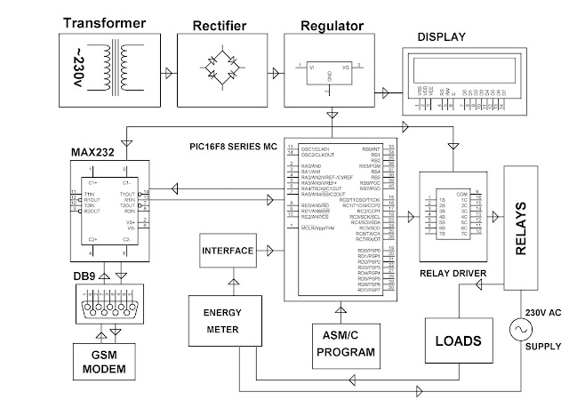 electronics project  malaysia   gsm based energy meter