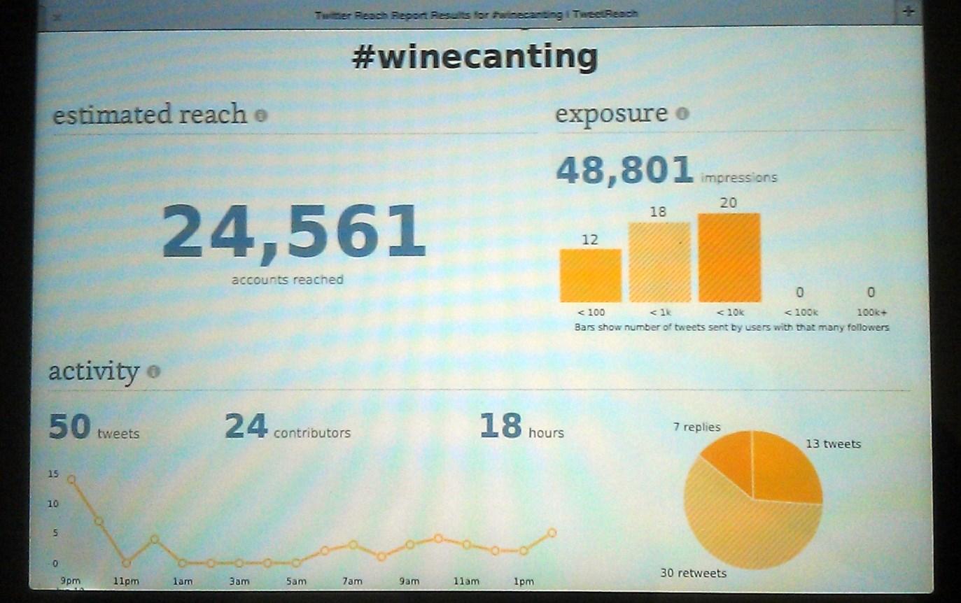 Winecanting-Metrics