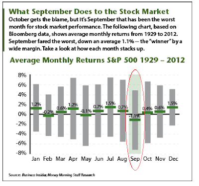 What September Does To The Stock Market