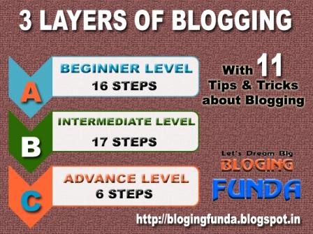 3 layers of blogging with tips & tricks by BloggingFunda