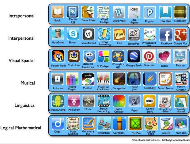 miltiple intelligence apps