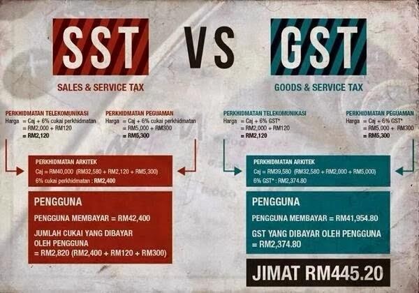Kebaikan Pelaksanaan GST