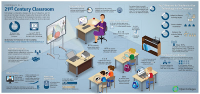 purposeful use of technology, use and abuse of technology in the classroom