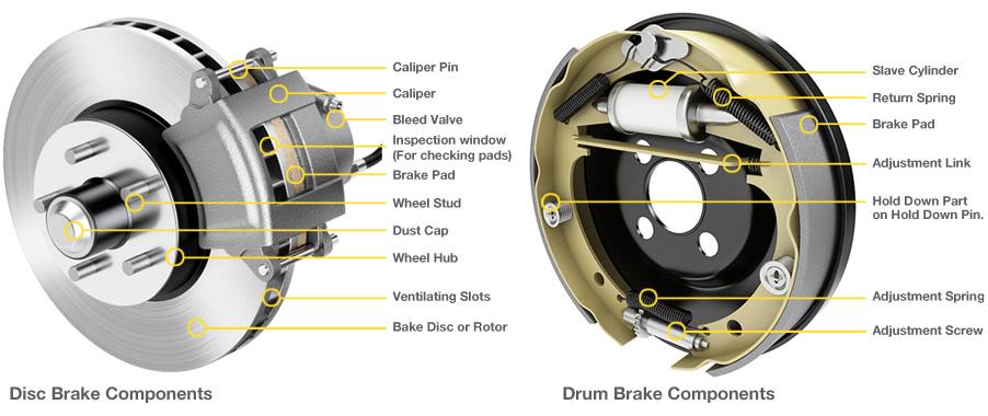 Disc Brake Vs Drum Brake