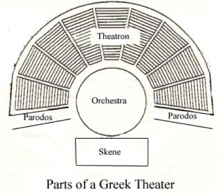 The Orchestra Was Normally Circular It A Level Space Where Chorus Would Dance Sing And Interact With Actors Who Were On Stage Near