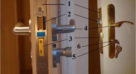 Llaves y cierres partes de una cerradura for Como cambiar una puerta de interior