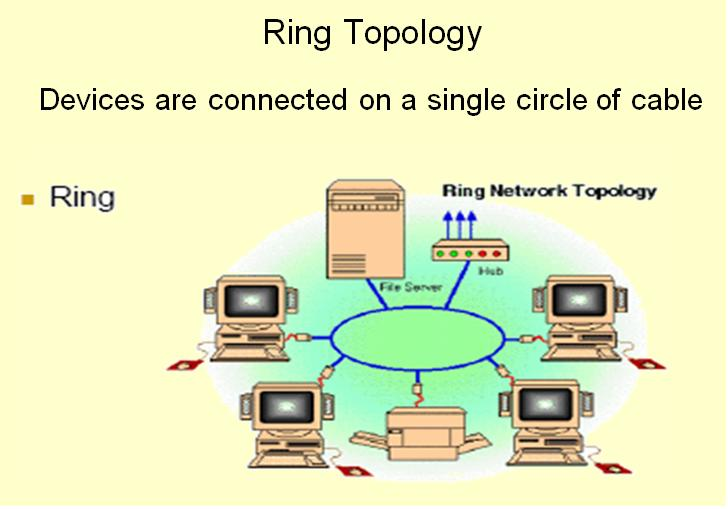 an essay on the logical and physical network design How do we connect to network resources in this lesson, we'll discuss physical and logical topologies, which are different ways of describing.