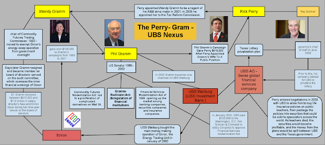 Rick Perry Phil Gramm Nexus
