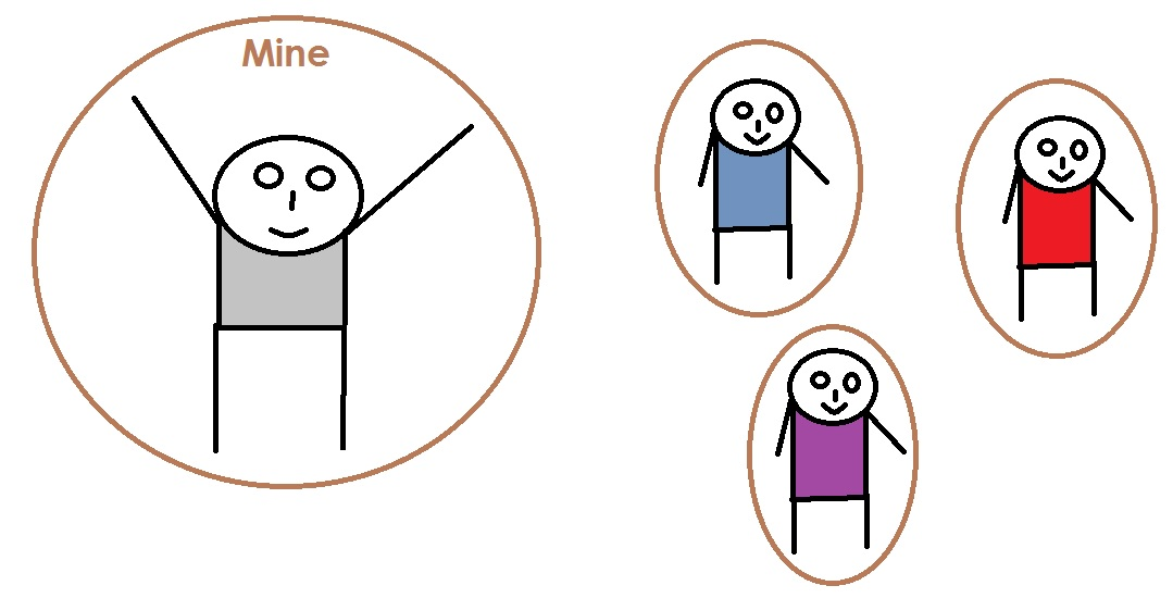 an introduction to the importance of personal space The personal space is divided into four distance zones: intimate,  to approach  and is the most important for healthcare providers.