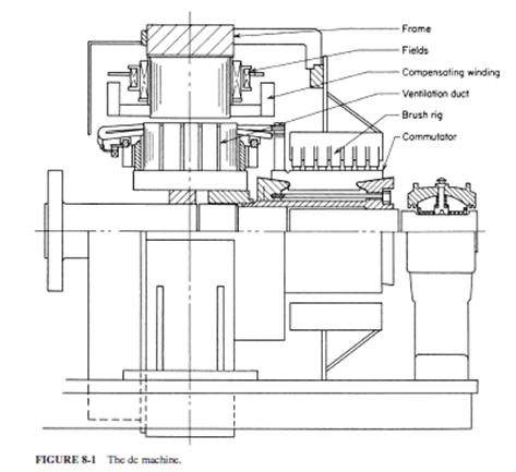 construction of dc generator pdf