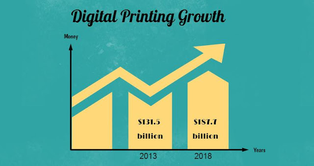 Growth of Web-To-Print - Statistic About Digital Printing