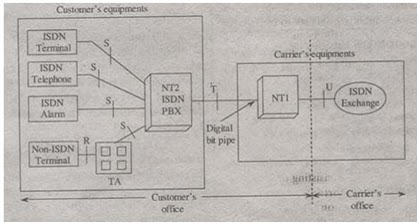Computer networks for B isdn architecture