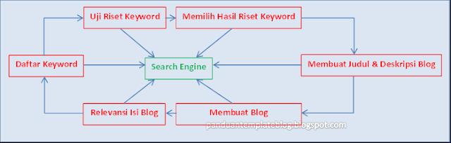 Cara Memilih Membuat Judul Blog