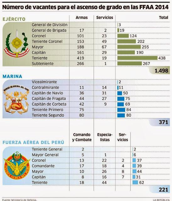 Resultados Ascensos 2015 FFAA Ejercito Peruano Octubre 2014