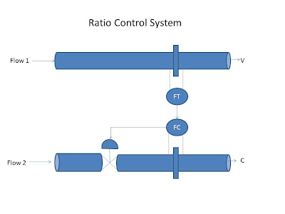 ratio-control-system