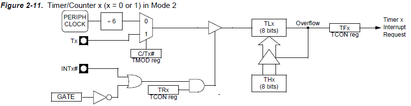 timers and counters in 8051 microcontroller pdf