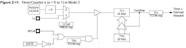 8051 Timer Mode 2