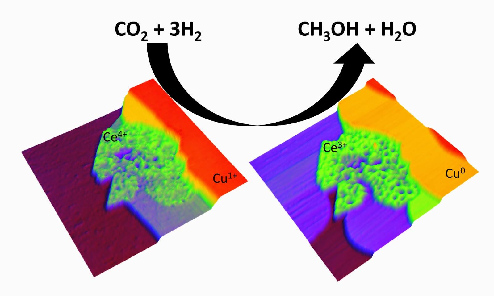 Figura 1: Imagen de un microscopio de barrido de efecto tunel (STM) que muestra el catalizador de cobre-óxido de cerio usado en la reacción del CO2 con el H2 para obtener metanol (CH3OH) y agua. Se observa como cambia la superficie del catalizador cuando se produce la reacción, por la reducción del cerio y el cobre. (Fuente: BNL Newsroom)