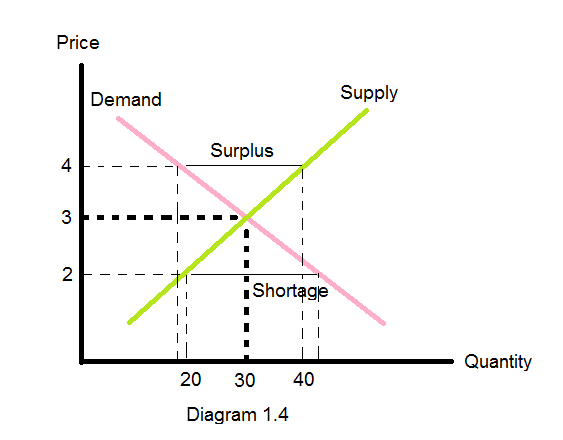 supply and demand and required assignment Adm 614 week 2 assignment supply and demand week 2 supply and demand details: create a powerpoint presentation of 12-15 slides (not including the title and reference slides) discussing supply and demand in the public sector.