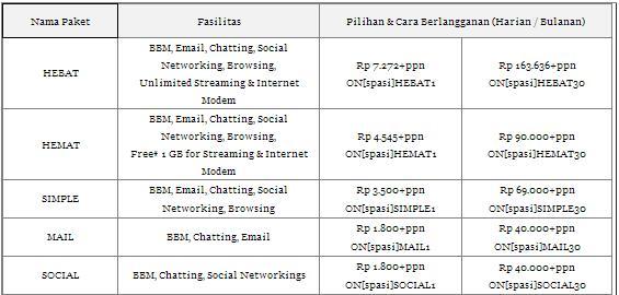 Cara Daftar Paket BB Smartfren Lewat SMS