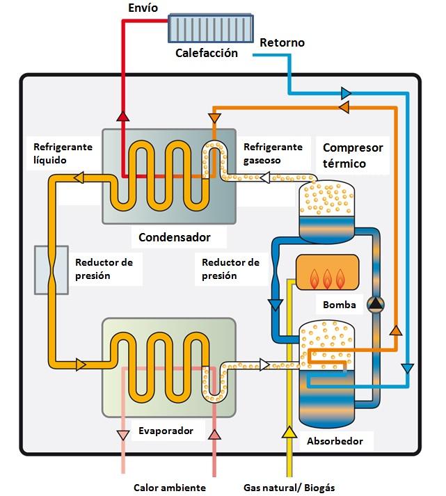 I eficiencia bomba de calor ii c mo funciona for Calefaccion por bomba de calor