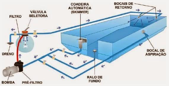 Back arquitetura consultoria piscina for Instalacion hidraulica de una alberca pdf