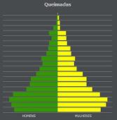 Dados IBGE de Queimadas PB