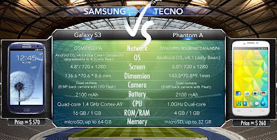 Galaxy S3 vs Phantom A (F7)