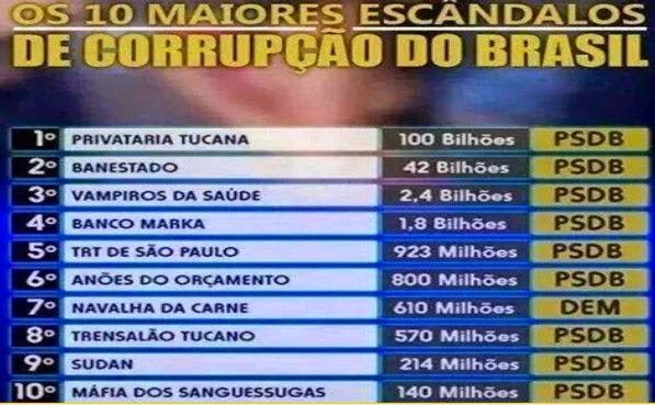 Só há um jeito do Lula perder a próxima eleição! - Página 2 Corrup%C3%A7%C3%A3o