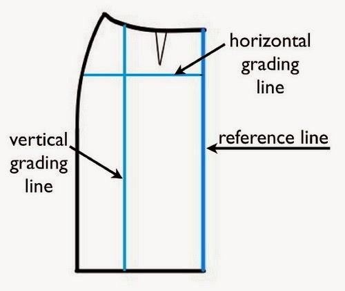 Pattern line grading