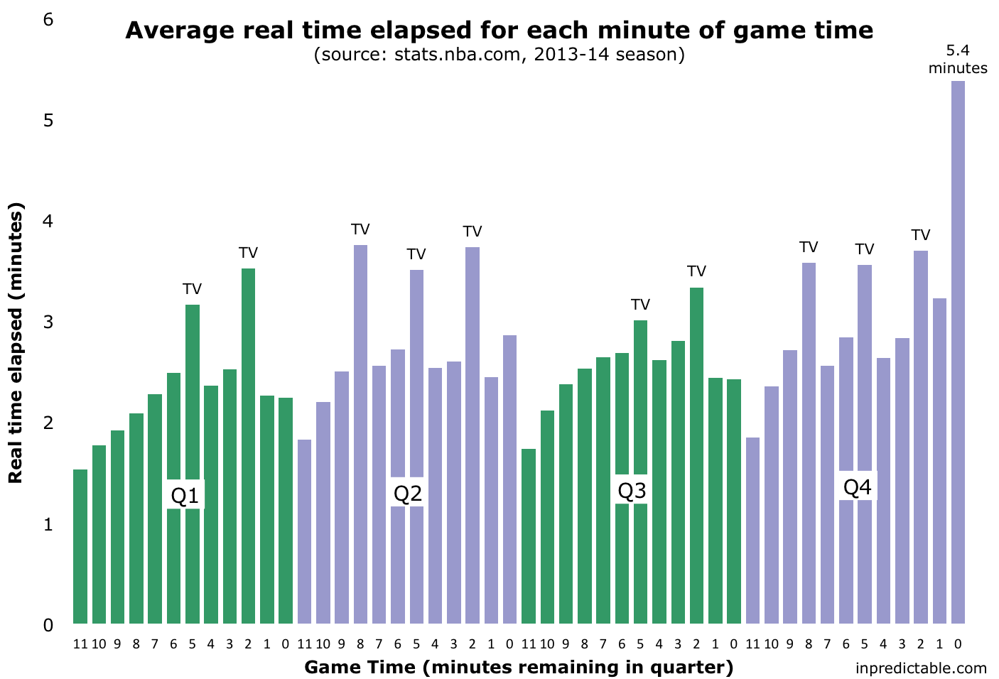 inpredictable: How long is each minute of NBA gametime?