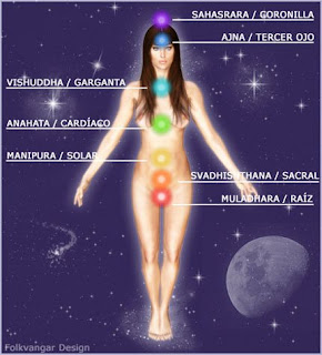 chakra del cuerpo