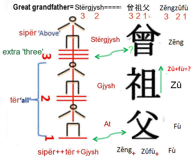 Linguistic glob how humans made the words for Terr root meaning