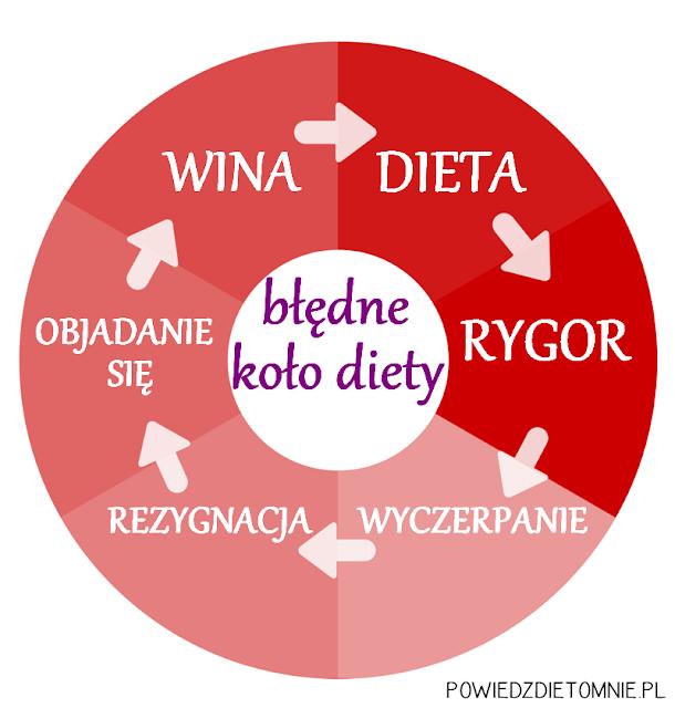 błędne koło diety
