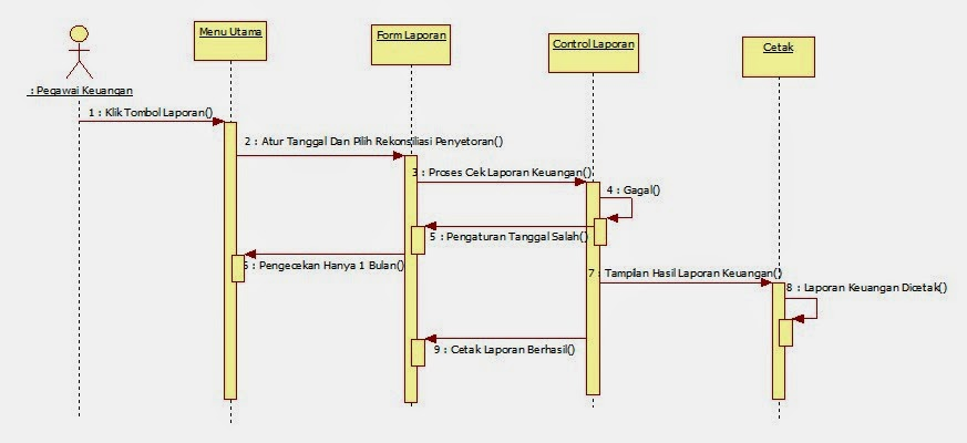 Tutorial kampus kumpulan tutorial d activity diagram 1 pegawai loket a login b pembayaran ccuart Image collections