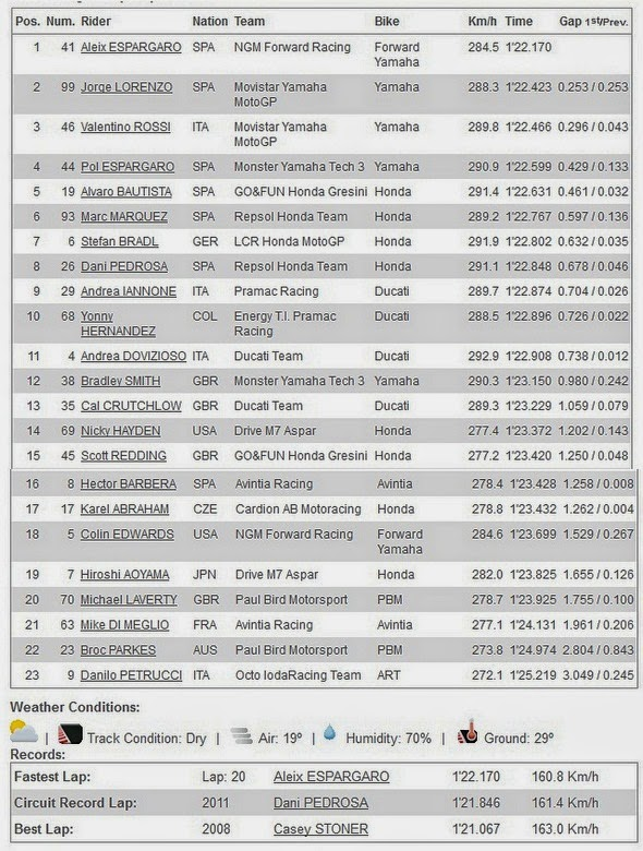 Hasil FP1 MotoGP Sachsenring Jerman 2014